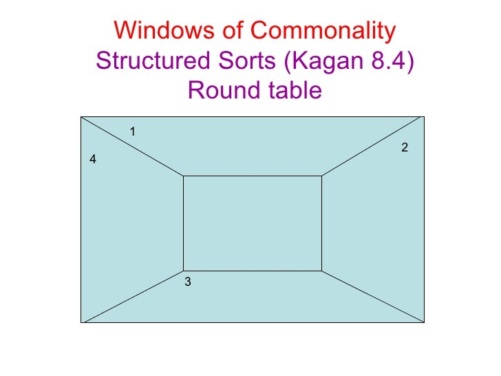 Windows of Commonality Structured Sorts (Kagan 8.4) Round table 1 4 3 2