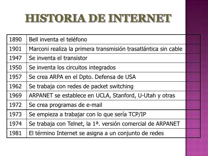 1890   Bell inventa el teléfono 1901   Marconi realiza la primera transmisión trasatlántica sin cable 1947   Se inventa el...