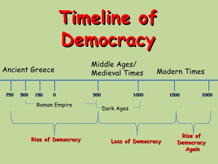 Timeline of Democracy