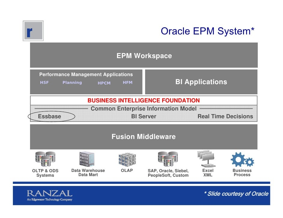 oracle business intelligence foundation 10 3 1 sales 42 oracle business intelligence applications and data warehouse administration console this chapter includes details about patch requirements and release notes for oracle business intelligence applications and oracle business intelligence data warehouse administration console (dac) for releases 11115x, 11116x, and 1111.