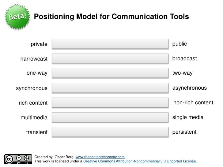 Positioning Model for Communication Tools                                                                                 ...