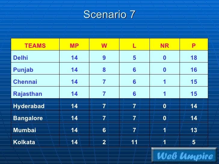 Scenario 7 5 1 11 2 14 Kolkata 13 1 7 6 14 Mumbai 14 0 7 7 14 Bangalore 14 0 7 7 14 Hyderabad 15 1 6 7 14 Rajasthan 15 1 6...