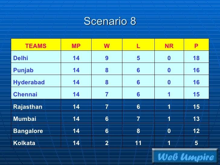 IPL Semi-finals slot: Scenario 8