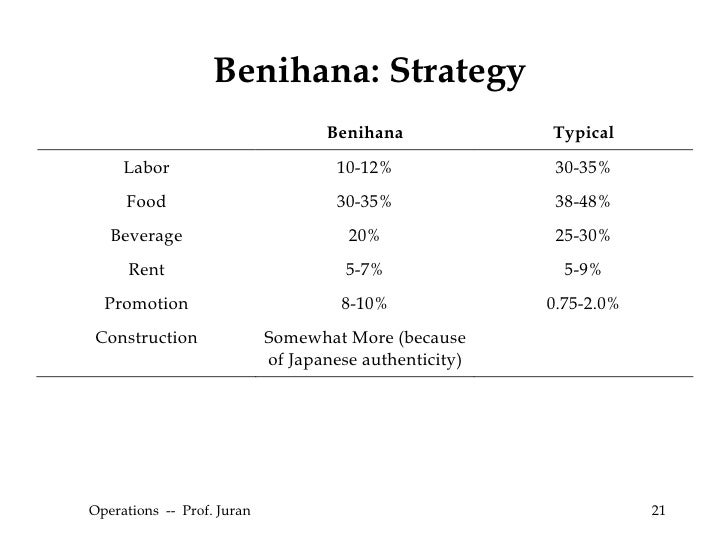 benihana operations case Benihana - case study discussion case study on success of benihana of tokyo group 4 1 operations no quick service option.