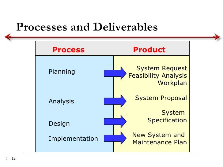 process modeling in system analysis and design The process model is a core diagram in structured analysis and design also  called a data flow diagram (dfd), it shows the flow of information through a  system.