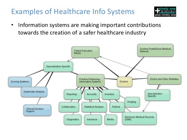 clinical information systems Clinical information system market- global industry segment analysis, regional outlook, share, growth clinical information system market forecast 2015 to 2025 by.