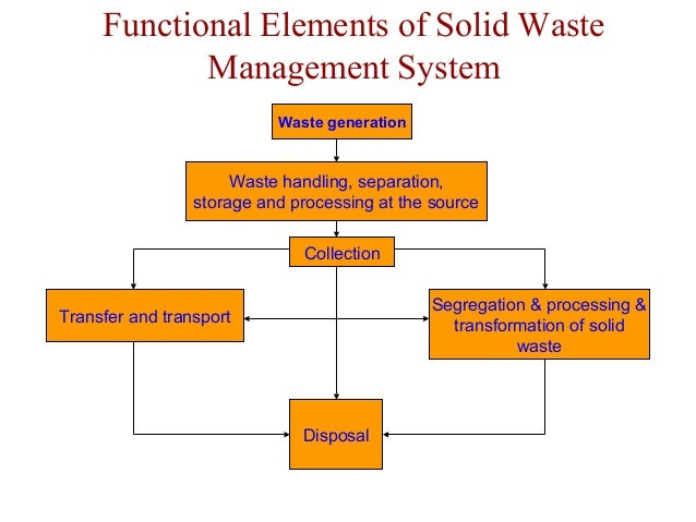 solid waste management essay Solid waste management whose importance is directly related to public health, resource management and utilization, and maintaining a clean environment, is.