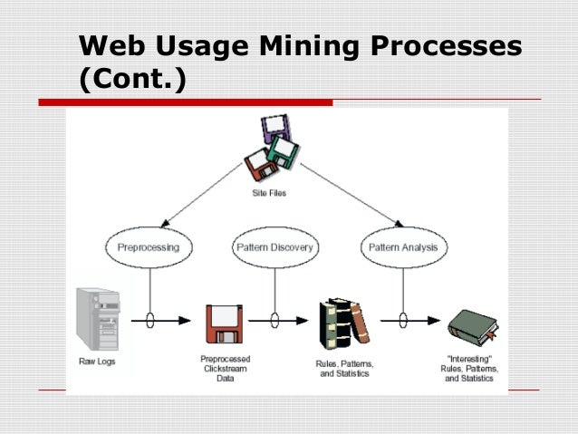 thesis on web mining Improving web recommendations using web usage mining and web semantics a writing project presented to the faculty of.