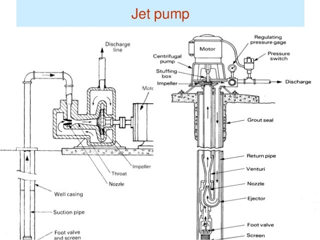 schematic diagram of centrifugal pump with Hydro Chapter5aby Louy Al Hami on Centrifugal Pump Mechanical Seal Diagram likewise Hydro Chapter5aby Louy Al Hami furthermore Diaphragm Pumps Air Operated Double Diaphragm Pumps Aodds Single in addition Trane Centrifugal Chiller Wiring Diagram further Centrifugal Pump Diagram.