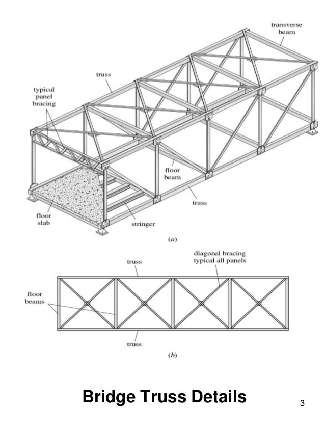 Bridge truss types a guide to dating and identifying