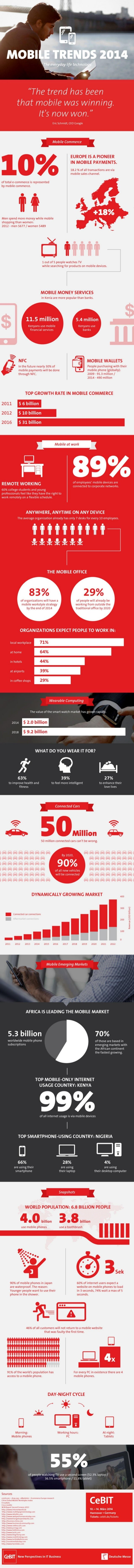 CeBIT Mobile Trends 2014