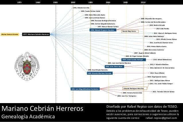 Genealogía Académica - Mariano Cebrián Herreros