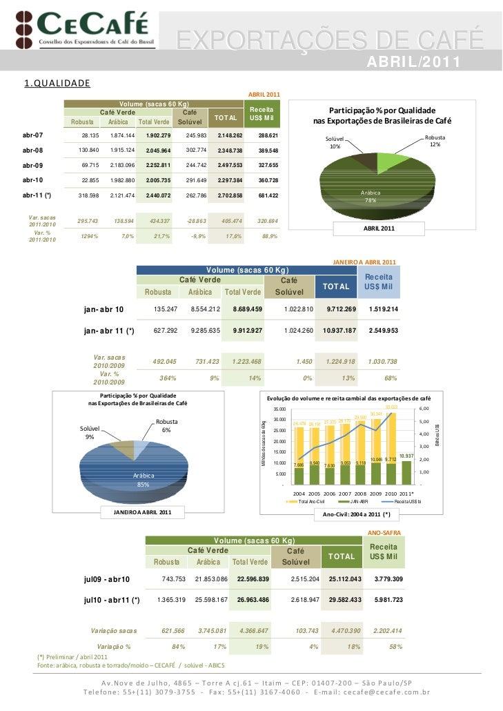 Cecafe   resumo das exportacoes de cafe abril 2011[1]
