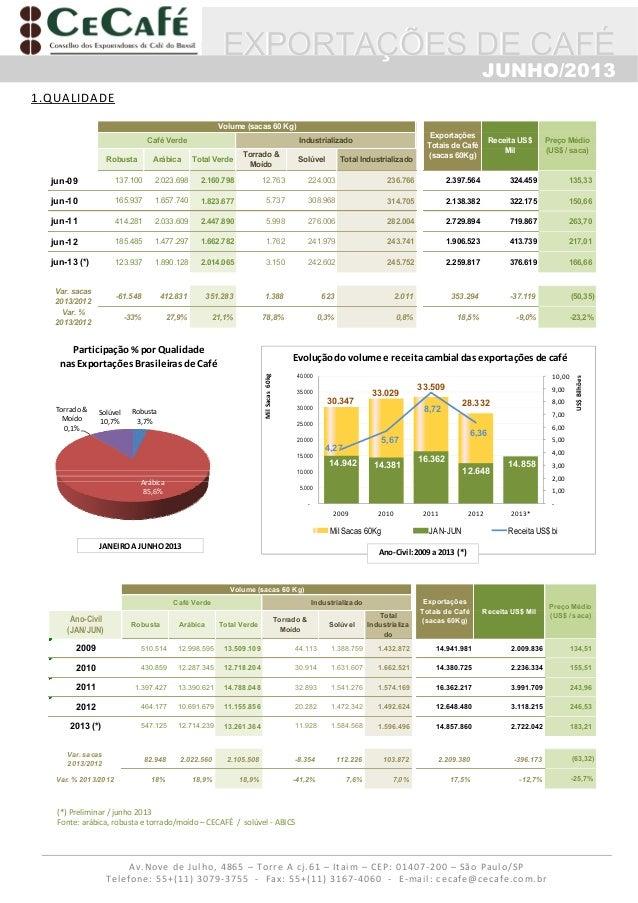 CECAFE - Resumo das Exportacoes de Cafe JUNHO 2013