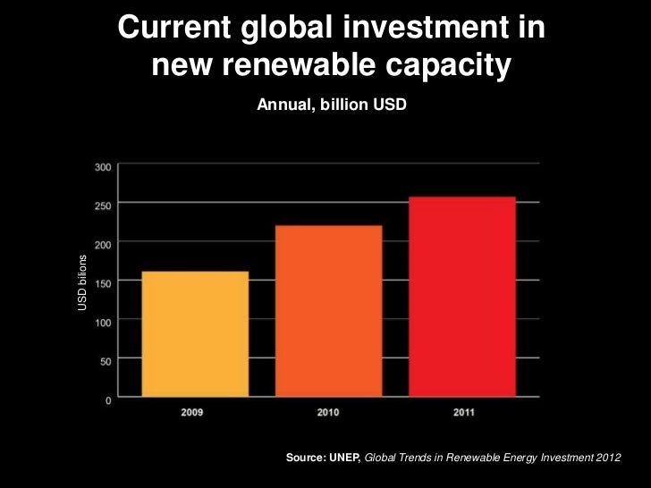 Current global investment in                new renewable capacity                       Annual, billion USDUSD bilions   ...