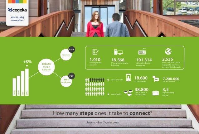 How many steps does it take to connect? Jaarverslag Cegeka 2012 18.600online meetings 7.200.000instant messages +8% 1.010n...