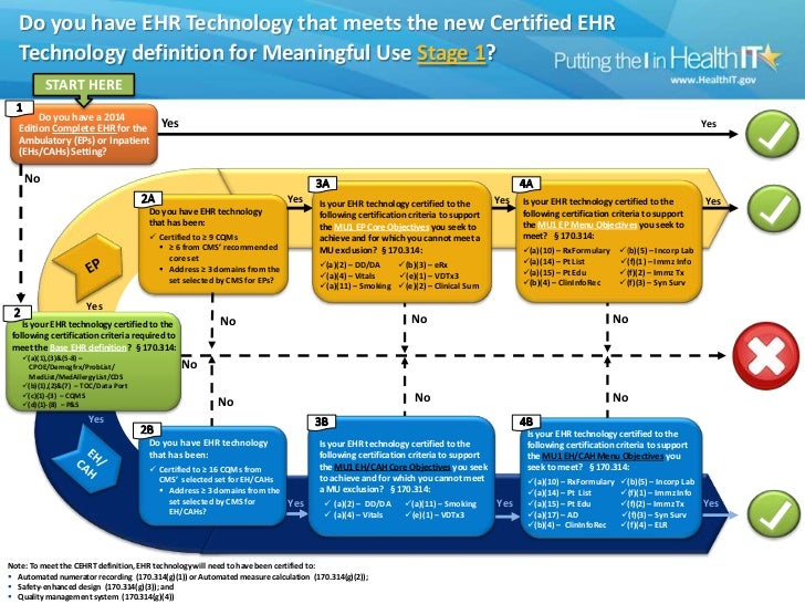 Do you have EHR Technology that meets the new Certified EHR Technology definition for Meaningful Use Stage 1?