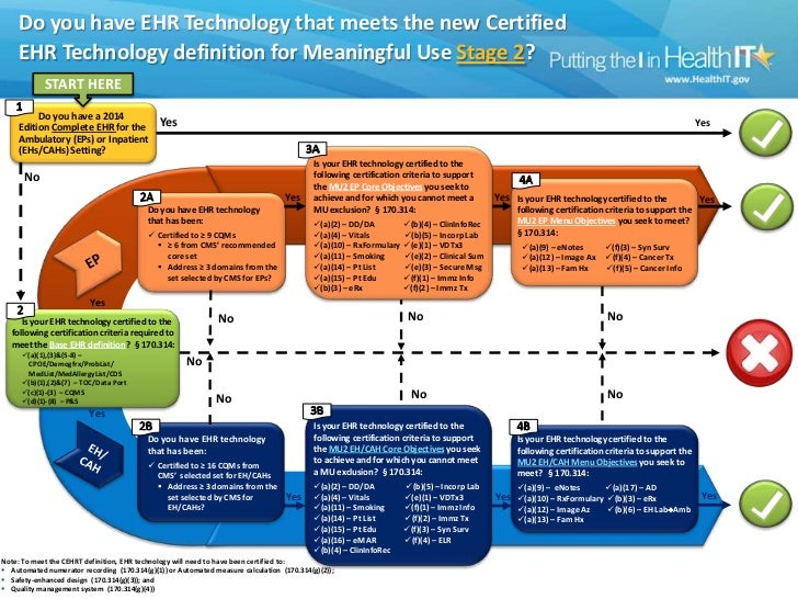 Do you have EHR Technology that meets the new Certified  EHR Technology definition for Meaningful Use Stage 2?
