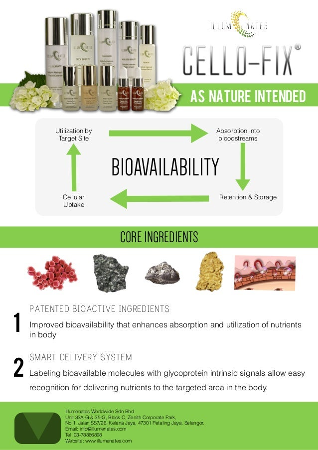 As Nature Intended Utilization by Target Site  Absorption into bloodstreams  BIOAVAILABILITY Cellular Uptake  Retention & ...