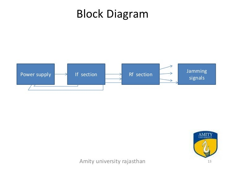 cell phone jammer ppt    university rajasthan       block diagram jammingpower