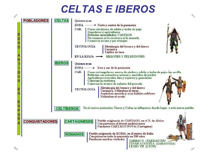 CELTAS E IBEROS