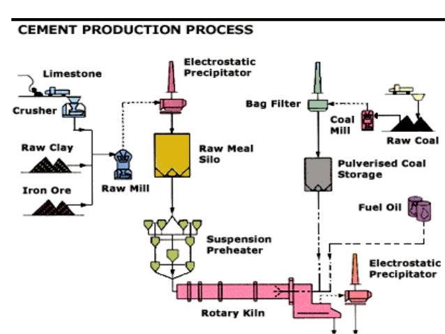 Portland Cement Kiln Production Process : Cement industry