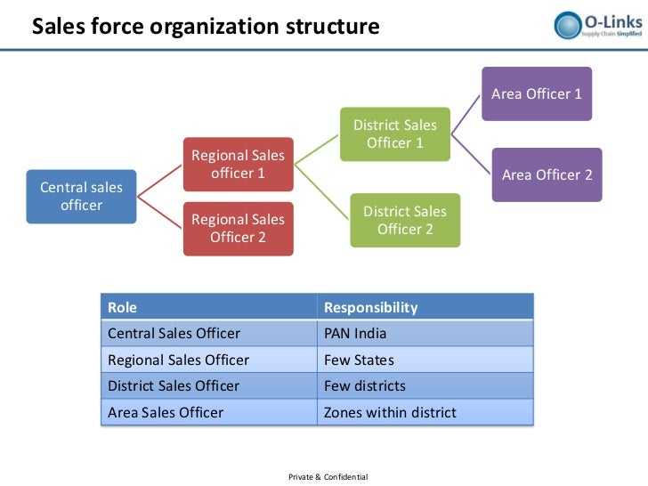 how globalisation affect organisational structure The impact of globalization on business by mike myatt i have traveled to more than 22 countries and have had the opportunity to transact business in various parts of.