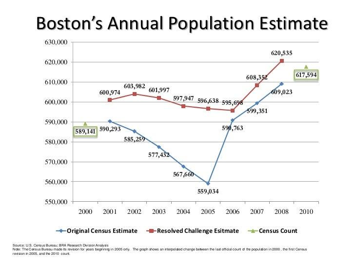 Boston's Annual Population Estimate                    630,000                                                            ...