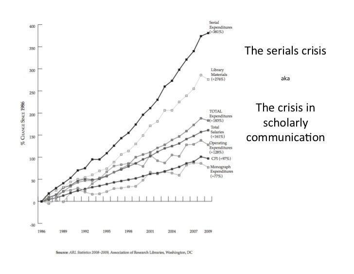 The serials crisis         aka   The crisis in    scholarly communica1on