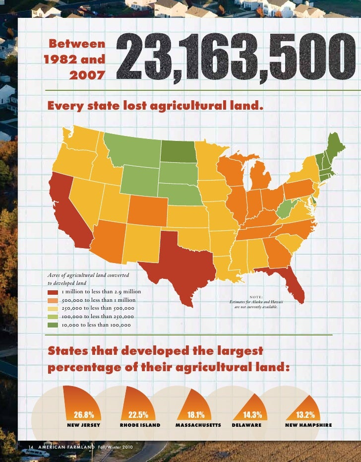 between      1982 and          2007        Every state lost agricultural land.        Acres	of	agricultural	land	converted...