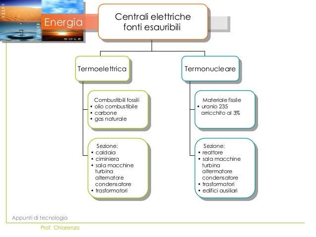 Centrali elettriche            Energia                     fonti esauribili                        Termoelettrica         ...
