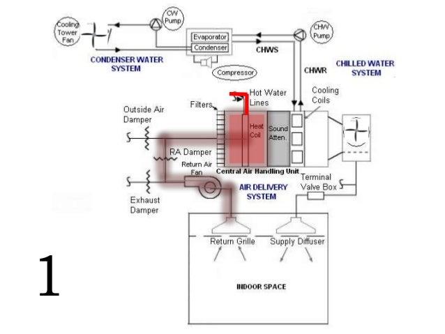 Air Handling System : Air handling unit single zone