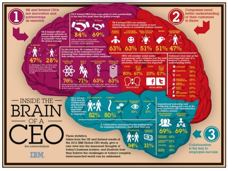 Inside a CEO's Brain