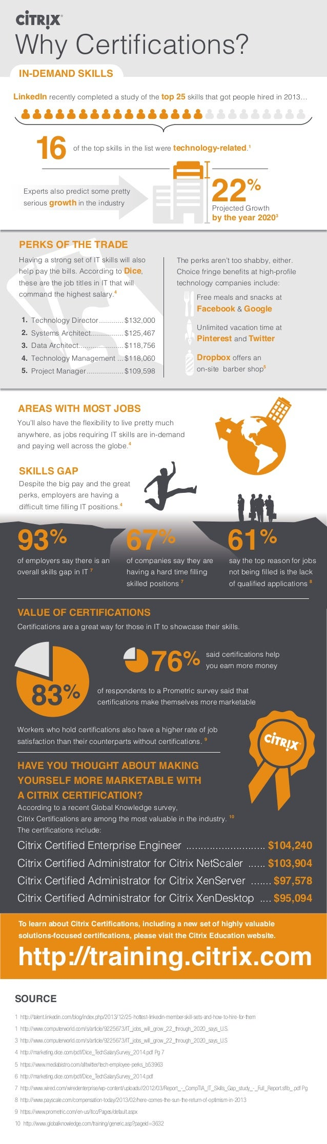 Why Certifications? IN-DEMAND SKILLS PERKS OF THE TRADE AREAS WITH MOST JOBS SKILLS GAP LinkedIn recently completed a stud...