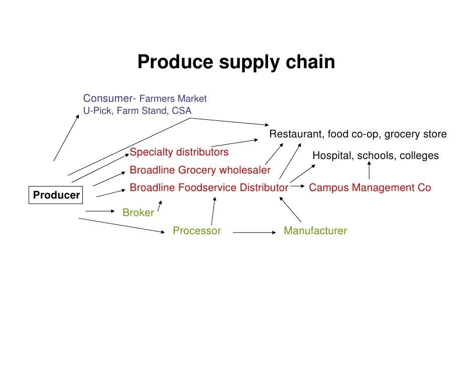 Grocery Supply Chain Produce Supply Chain Consumer