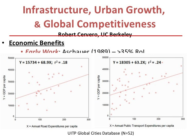 Infrastructure, Urban Growth, & Global Competitiveness