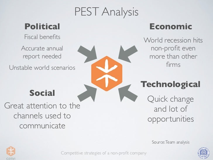 pest analysis non profit • pestle analysis by alison o'hara, chief executive ane pestle is an analysis of the external macro environment (big picture) in which a business operates al.