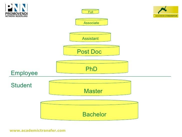 Phd master
