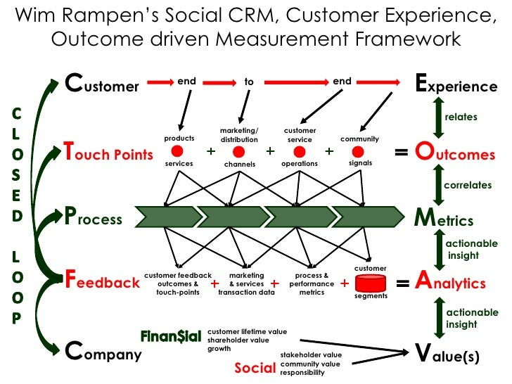 WimRampen's Social CRM, Customer Experience, Outcome driven Measurement Framework<br />Experience<br />Customer<br />end<b...