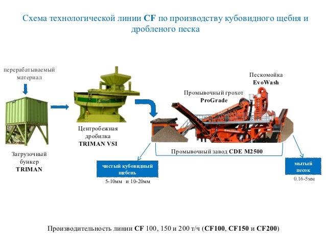 Схема технологической линии CF