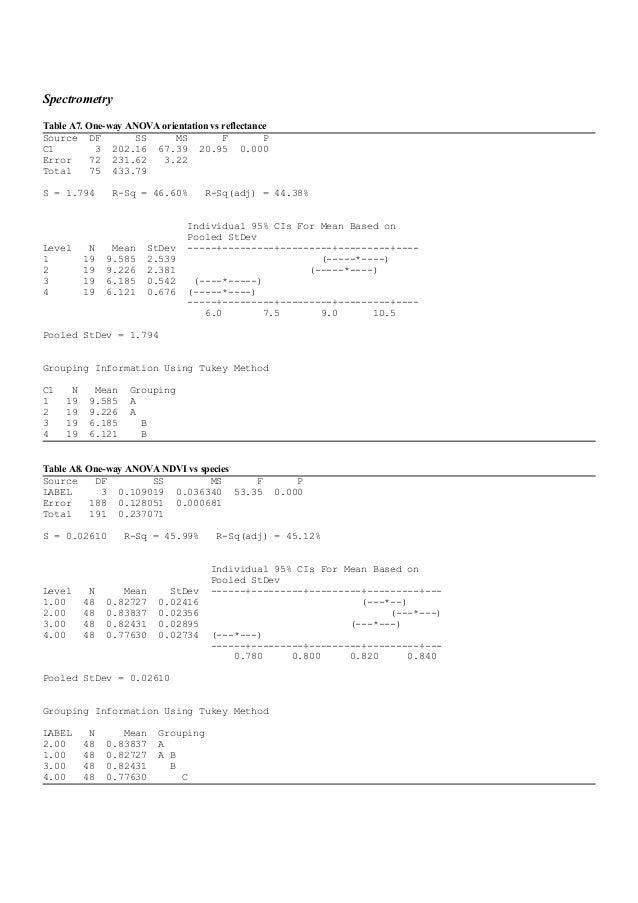 Anova dissertation