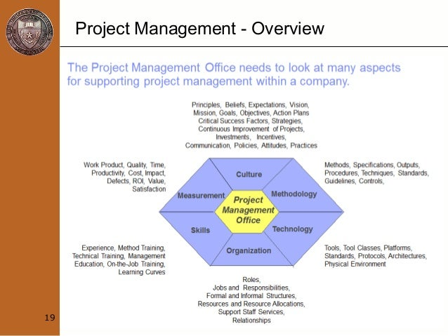 project management notes •the study notes explain topics that are important for pmp •processes involved in the project time management include: plan schedule management.