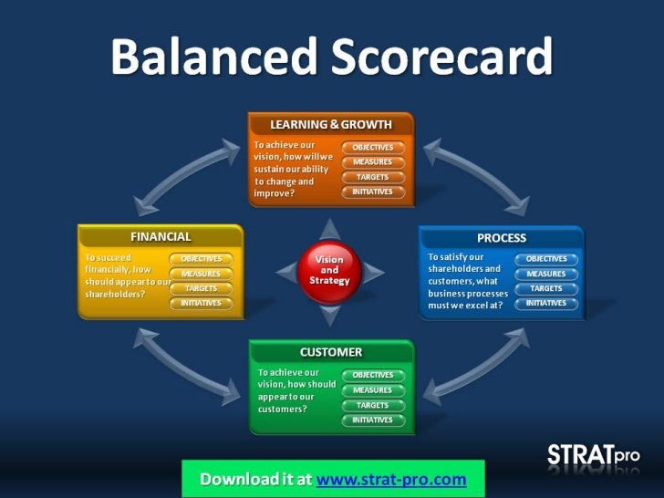 PowerPoint Balanced Scorecard Template by Strat Pro eM4dL1vh