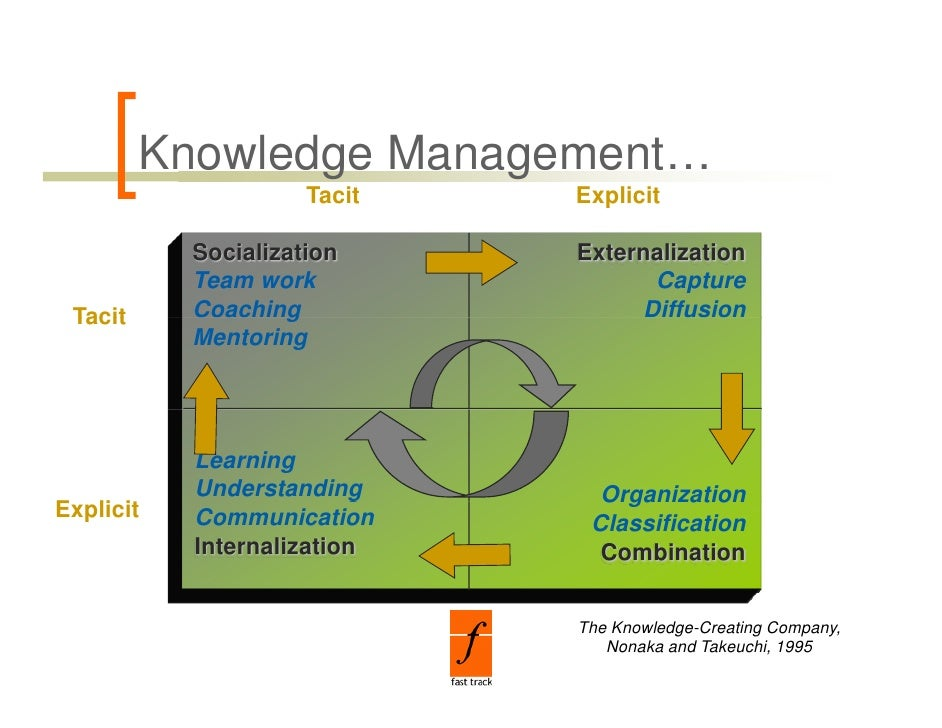 term papers on knowledge management The purpose of the paper is to chronicle the depth and breadth of applied  the  term knowledge management describes the generation, storage, control and.