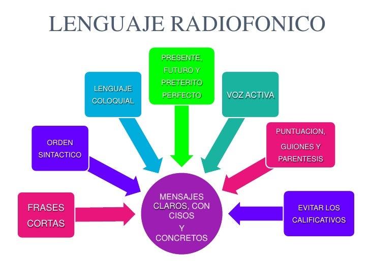 http://image.slidesharecdn.com/cfakepathclase1d2-100901175910-phpapp01/95/lenguaje-radiofnico-1-728.jpg?cb=1283381971