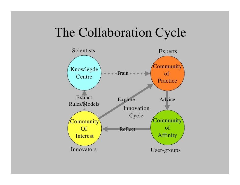 collaboration essay