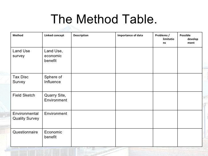 Evaluation section dissertation