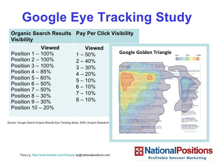 Google Eye Tracking Study Source: Google Search Engine Results Eye Tracking Study, 2005. Enquiro Research   Tony Ly,  http...