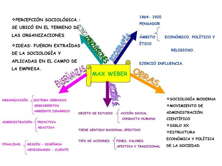 MAX WEBER 1864- 1920 PENSADOR ÁMBITO  ECONÓMICO, POLÍTICO Y ÉTICO  RELIGIOSO. EJERCIÓ INFLUENCIA. <ul><li>SOCIOLOGÍA MODER...