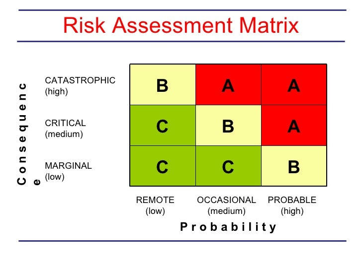 Quality Risk Assessment Matrix Images